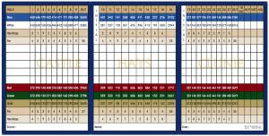 Braemar Scorecard